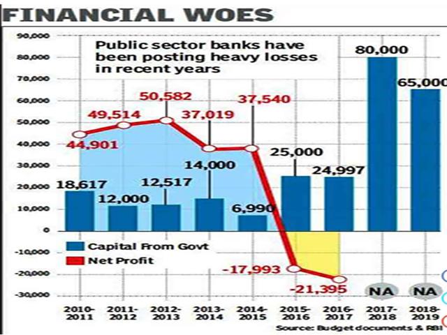 पिछले 11 सालों में केंद्र सरकार ने पब्लिक सेक्टर बैंकों में लगायें  2.6 लाख करोड़